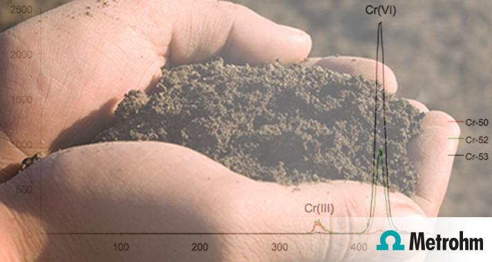 Chromium Speciation in soil, solids and pharmaceuticals via IC-ICP-MS