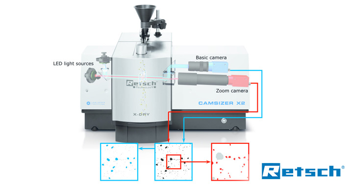 The new generation of particle characterisation – Image analysis with the CAMSIZER X2