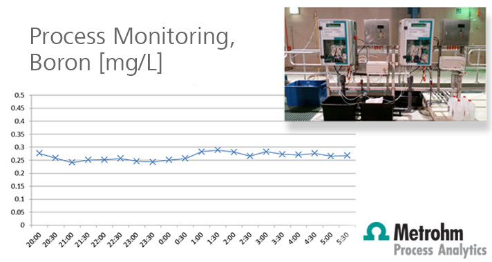 Monitoring Boron levels in desalination plant