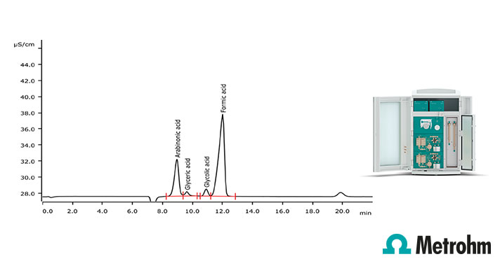 Low level organic acid analysis