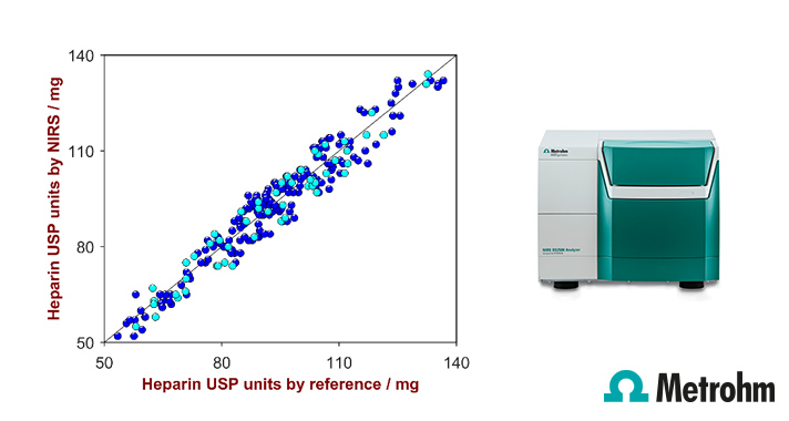 Quantification of USP heparin units using near-infrared spectroscopy