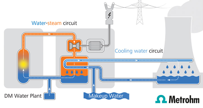 Steam circuit monitoring in power plants
